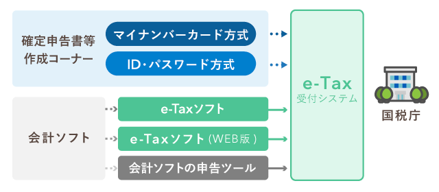 E tax と は