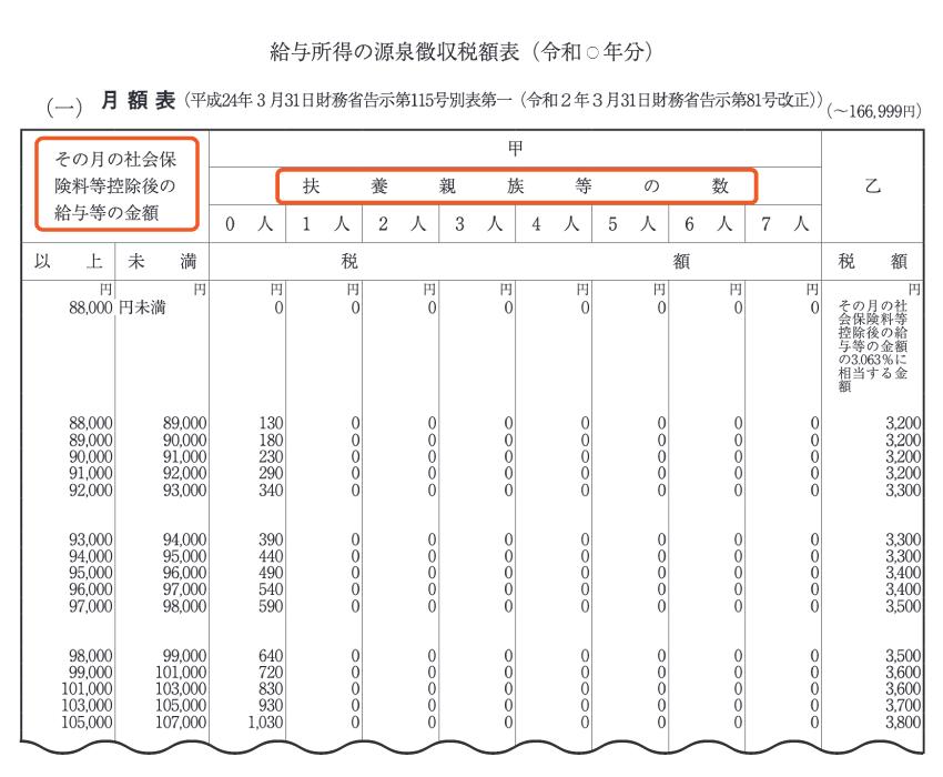 書き方 所得税徴収高計算書 0円