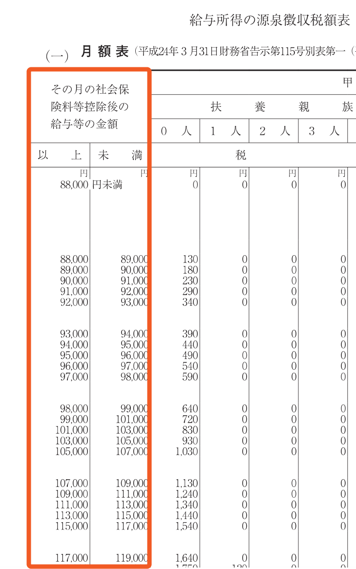 月額 表 所得税 源泉