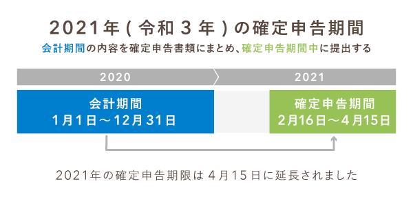 2021 期限 申告 確定