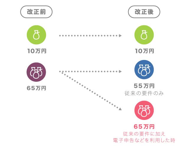 申告 万 控除 青色 特別 円 10 令和2年分の所得税確定申告からの青色申告特別控除額|55万円、65万円、10万円
