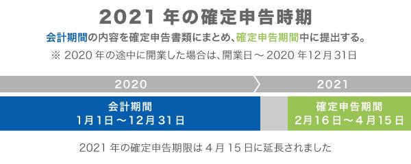 期限 2021 申告 確定